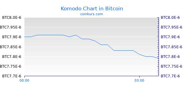 Komodo Chart Heute