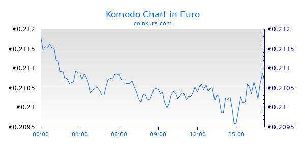 Komodo Chart Intraday