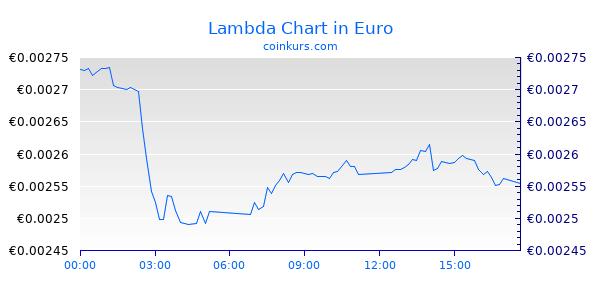 Lambda Chart Heute