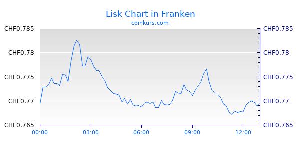 Lisk Chart Intraday