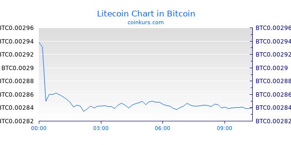 Litecoin Chart Intraday