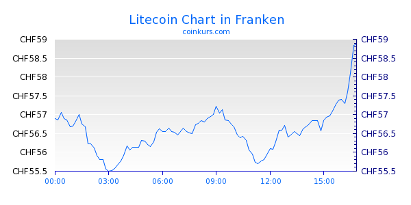 Litecoin Chart Heute