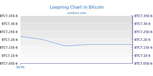 Loopring Chart Heute