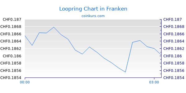Loopring Chart Intraday