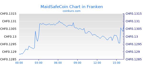 MaidSafeCoin Chart Intraday