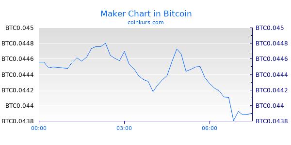 Maker Chart Heute