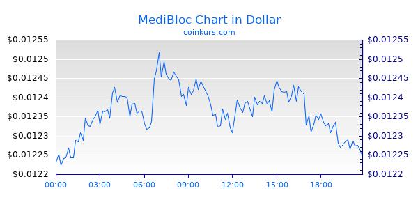 MediBloc Chart Intraday