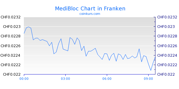 MediBloc Chart Intraday