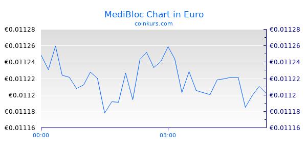 MediBloc Chart Heute