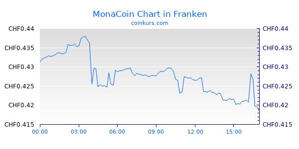 MonaCoin Chart Intraday