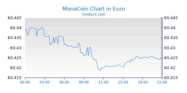 MonaCoin Chart Heute