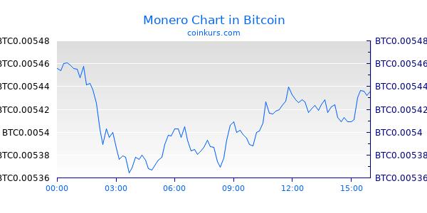Monero Chart Intraday