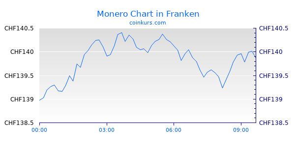 Monero Chart Heute