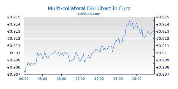 Multi-collateral DAI Chart Heute