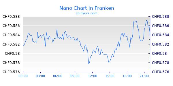 Nano Chart Heute