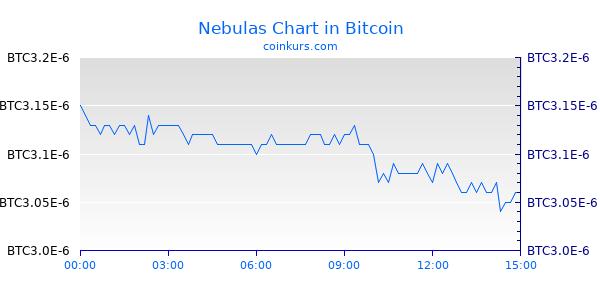 Nebulas Chart Intraday