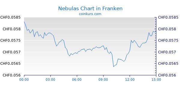 Nebulas Chart Heute