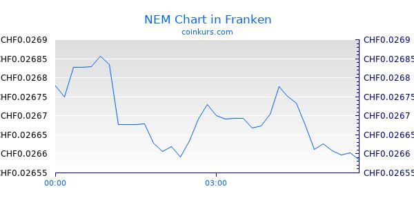 NEM Chart Intraday