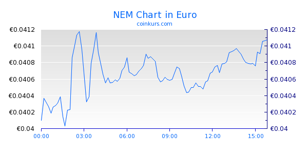 NEM Chart Heute