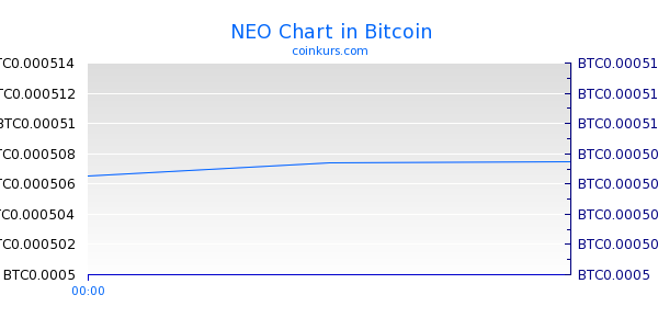 NEO Chart Intraday