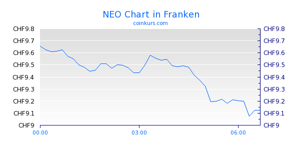 NEO Chart Heute