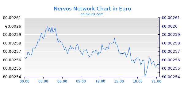 Nervos Network Chart Heute