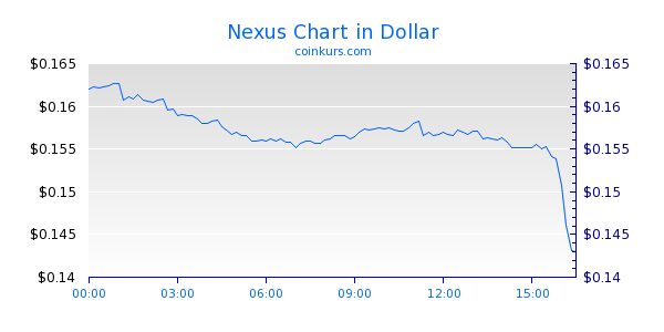 Nexus Chart Intraday