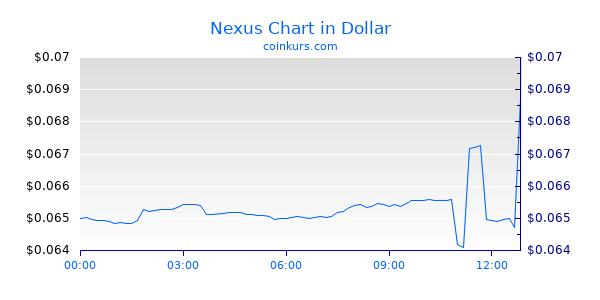 Nexus Chart Intraday