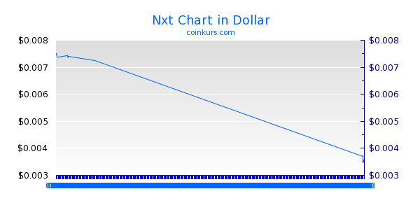 Nxt Chart Intraday