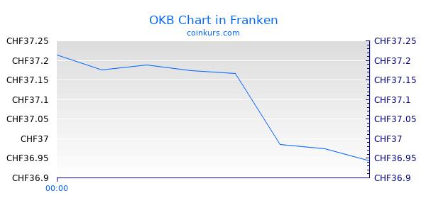 OKB Chart Heute