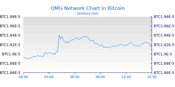 OMG Network Chart Heute