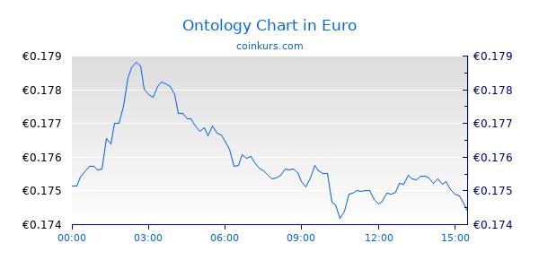 Ontology Chart Heute