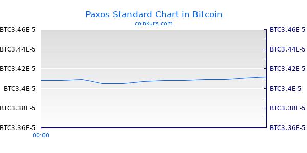 Paxos Standard Chart Heute