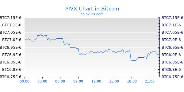 PIVX Chart Heute