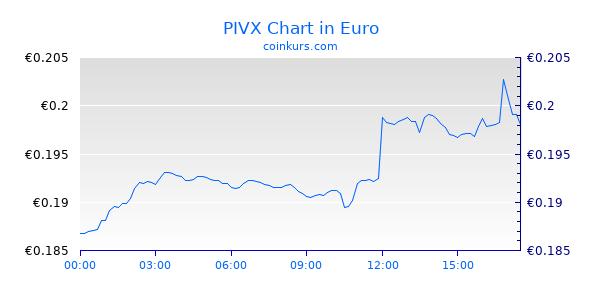 PIVX Chart Intraday