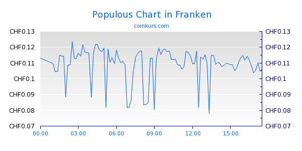 Populous Chart Intraday