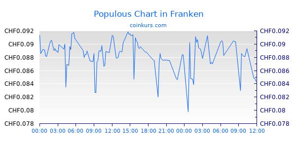 Populous Chart Heute
