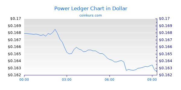 Power Ledger Chart Heute