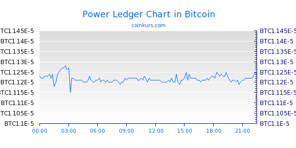 Power Ledger Chart Intraday