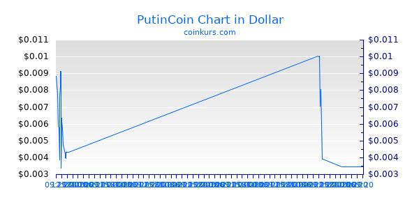 PutinCoin Chart Heute
