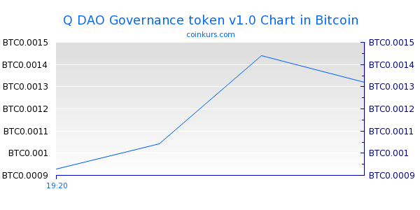 Q DAO Governance token v1.0 Chart Heute
