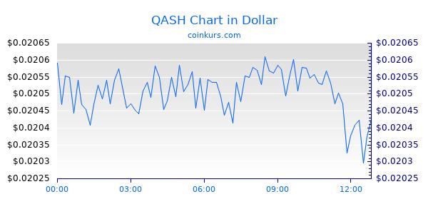 QASH Chart Intraday