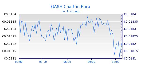 QASH Chart Heute