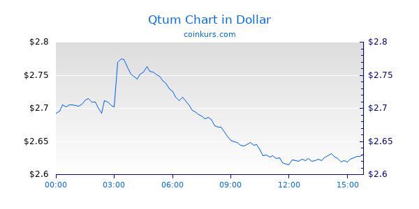 Qtum Chart Intraday