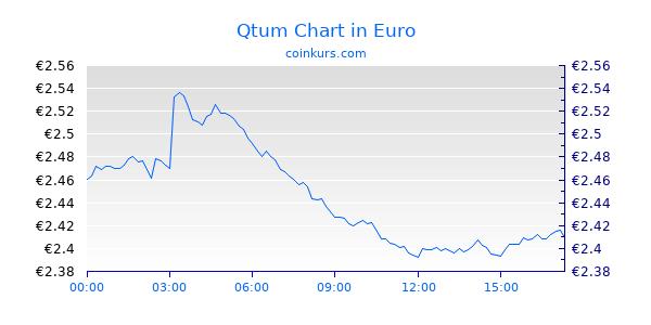 Qtum Chart Heute