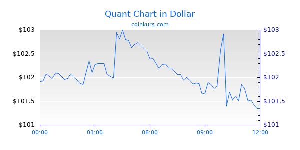 Quant Chart Heute