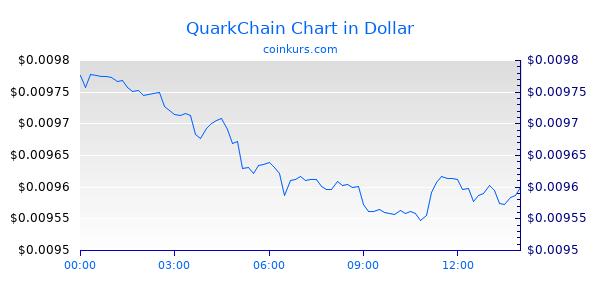 QKC QuarkChain coin