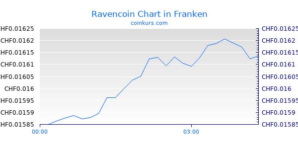 Ravencoin Chart Heute