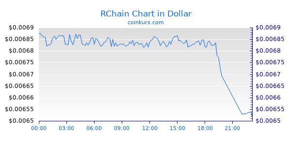 RChain Chart Intraday