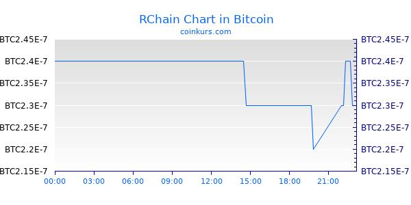 RChain Chart Heute